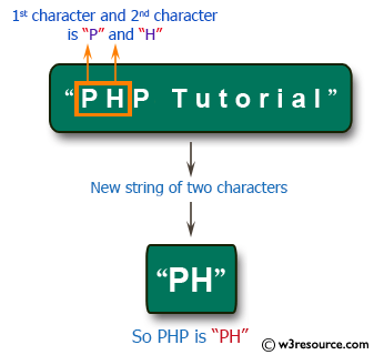 C# Sharp Exercises: Get a new string of two characters from a given string
