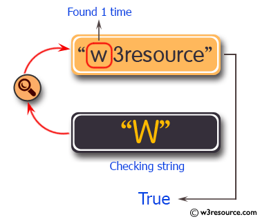 C# Sharp Exercises: Check if a given string contains 'w' character  between 1 and 3 times