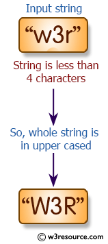 >C# Sharp Exercises: Create a new string where the first 4 characters will be in lower case