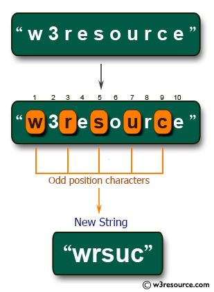 >C# Sharp Exercises: Create a new string of every other character from the first position of a given string