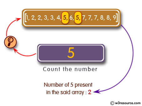 >C# Sharp Exercises: Count a specified number in a given array of integers
