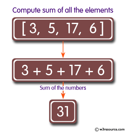 C# Sharp exercises: Compute sum of all the elements of an