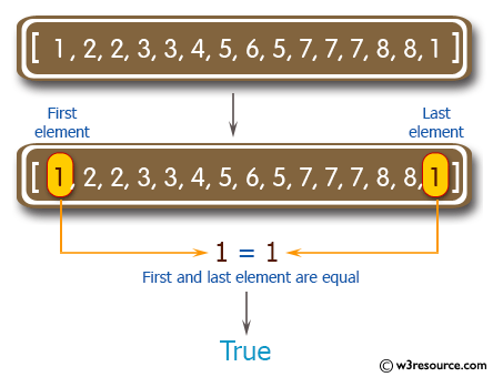 >C# Sharp Exercises:  Check if the first element and the last element are equal of an array of integers
