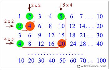 C# Sharp Exercises: Multiplication Table