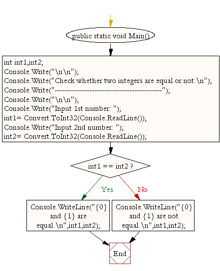 Flowchart: Check whether two integers are equal or not