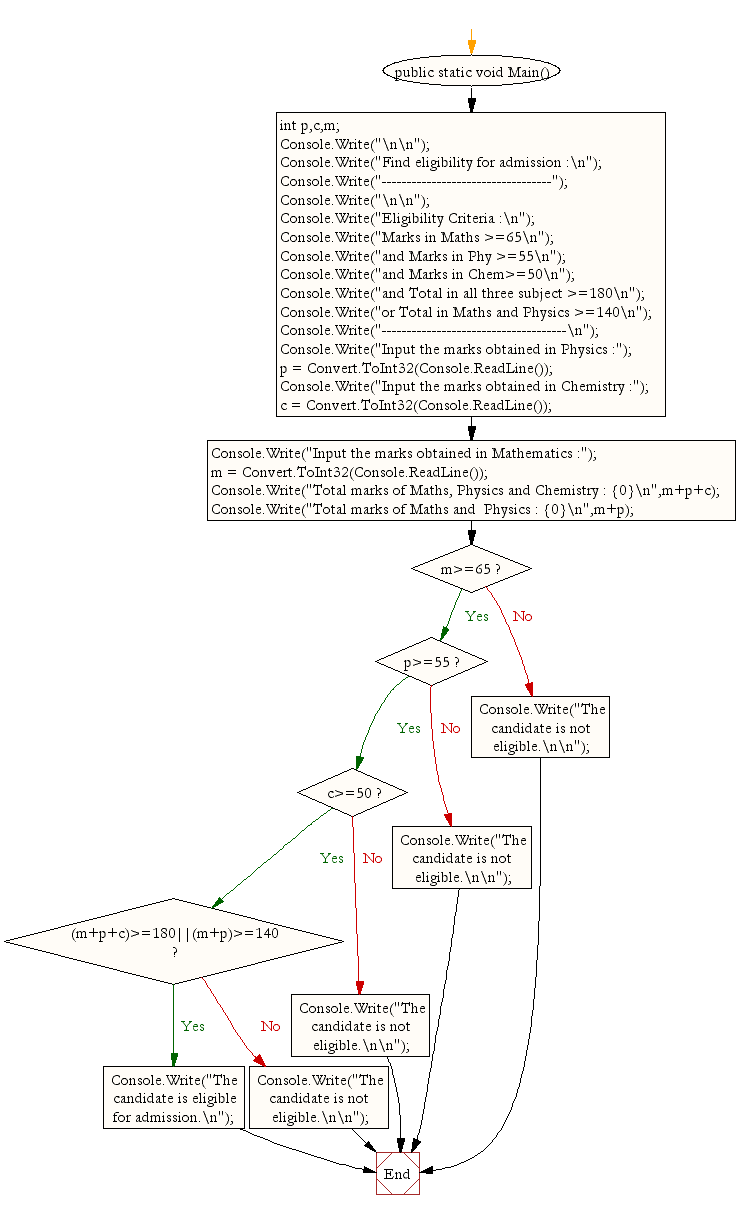 Flowchart: Find eligibility for admission using Nested If Statement