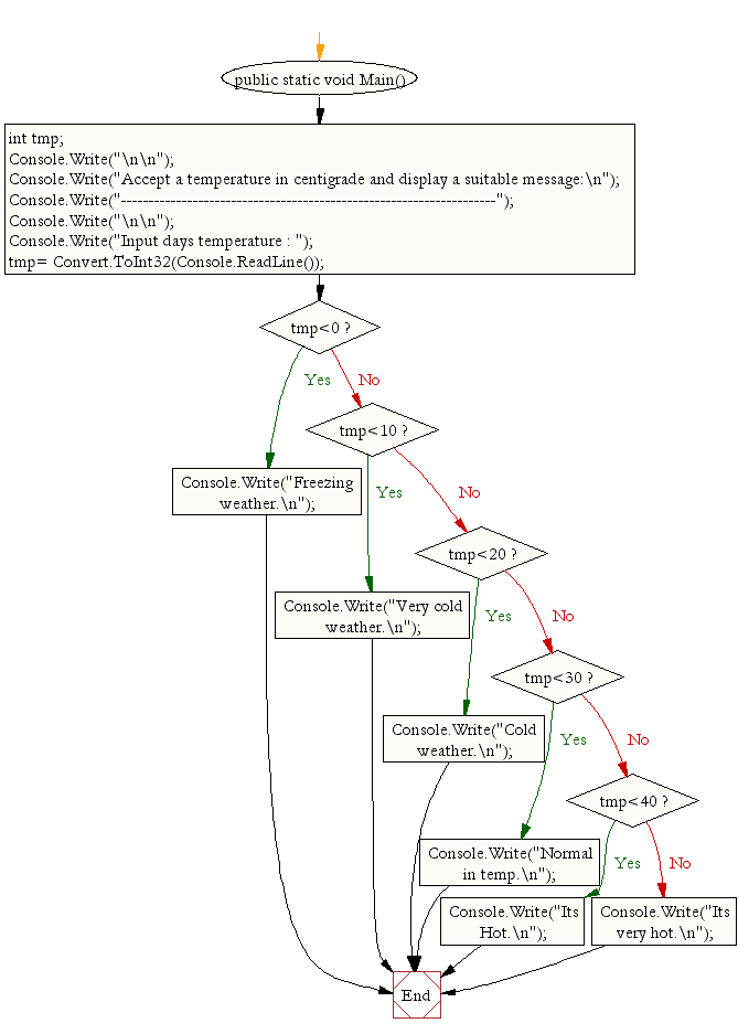 Flowchart: Accept a temperature in centigrade and display a suitable message