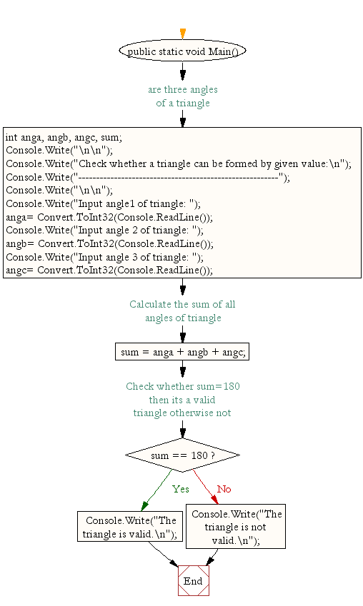 Flowchart: Check whether a triangle can be formed by given value
