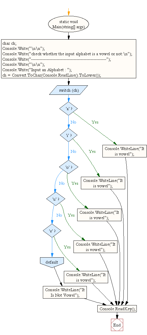Flowchart: Check whether an alphabet is vowel or consonant