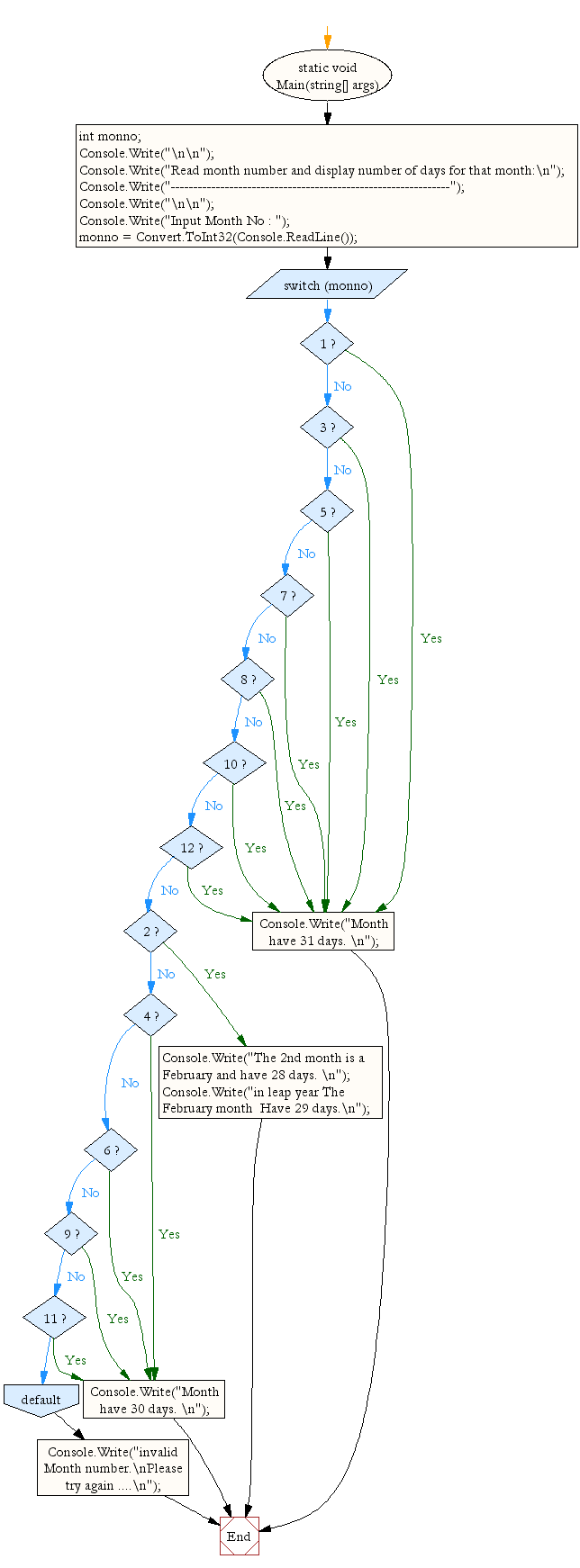 Flowchart: Read month number and display number of days for that month