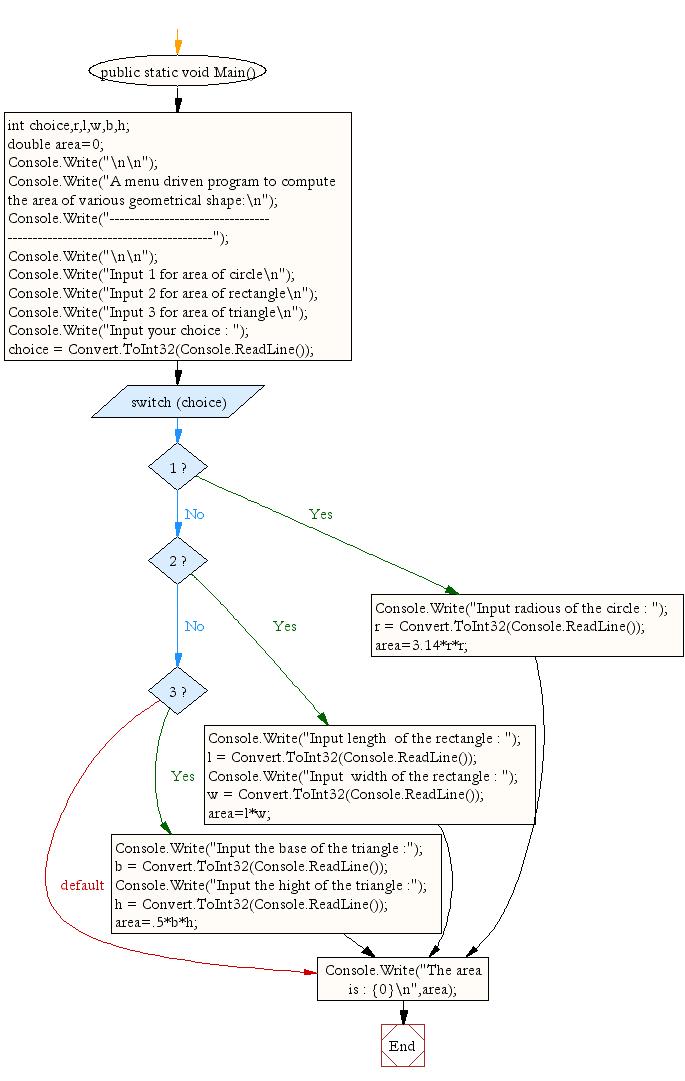 Flowchart: A menu driven program to compute the area of various geometrical shape