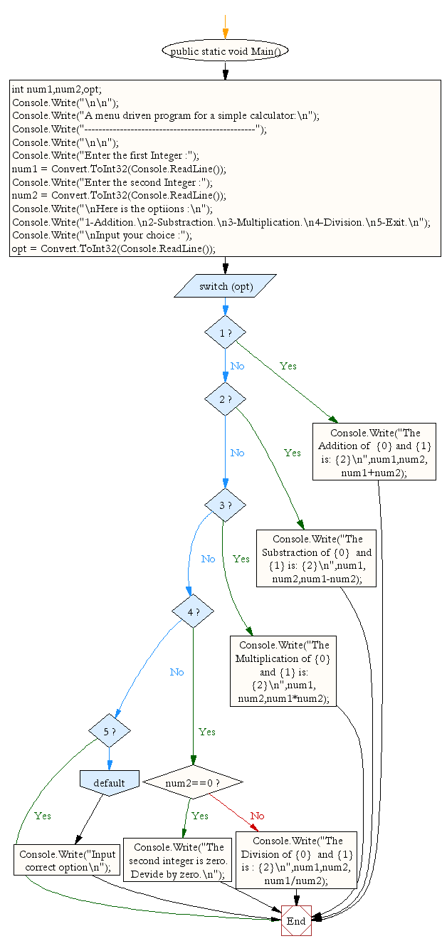 Flowchart: A menu driven program for a simple calculator
