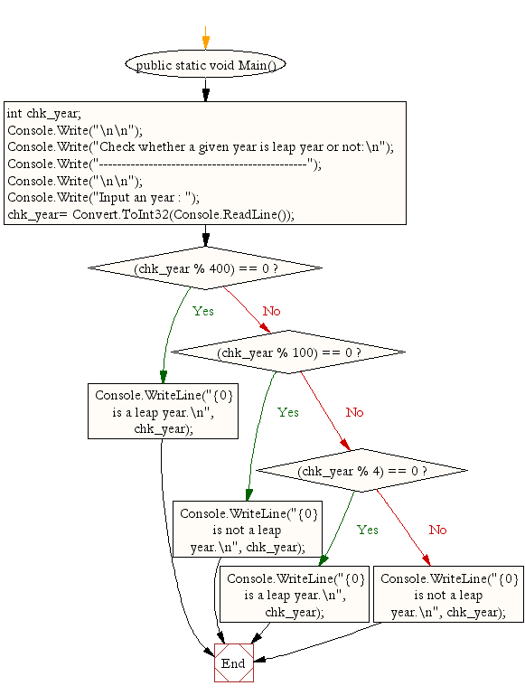 Flowchart: Check a given year is leap year or not