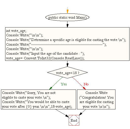 Flowchart: Detrermine a specific age is eligible for casting the vote