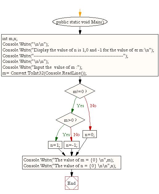Flowchart: Display the value of an integer n is 1,0 and -1 for the value of an integer m