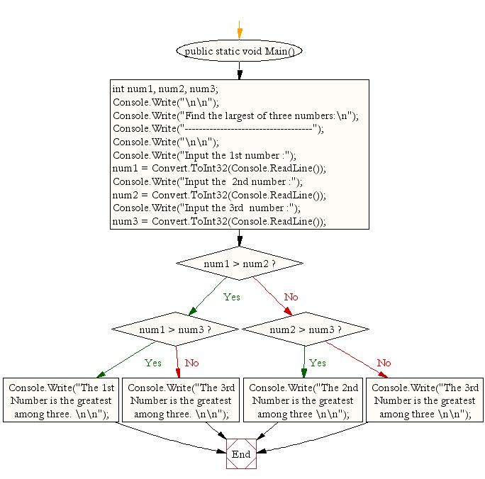 Flowchart: Find the largest of three numbers