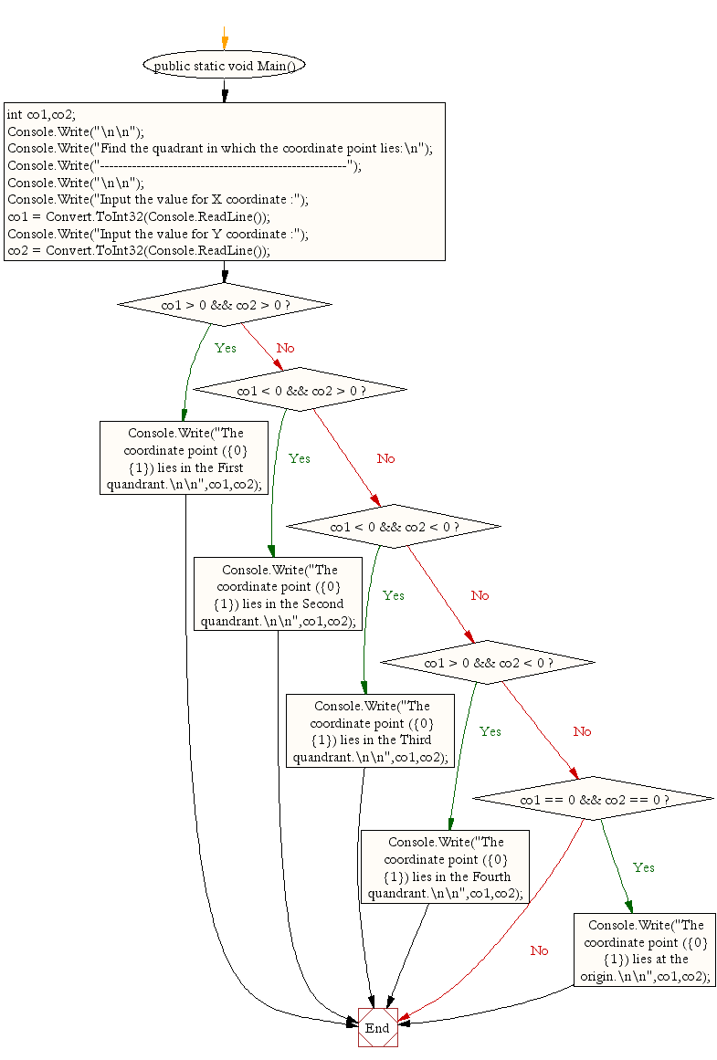 Flowchart: Find the quadrant in which the coordinate point lies