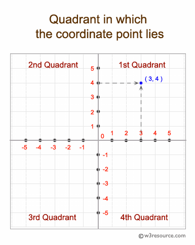 C# Sharp: Find the quadrant in which the coordinate point lies