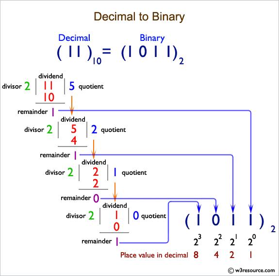 C# Sharp: Decimal to Binary
