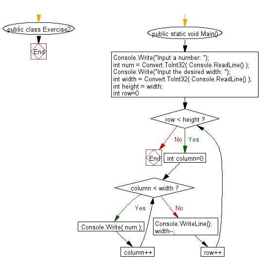 Flowchart: Display a triangle
