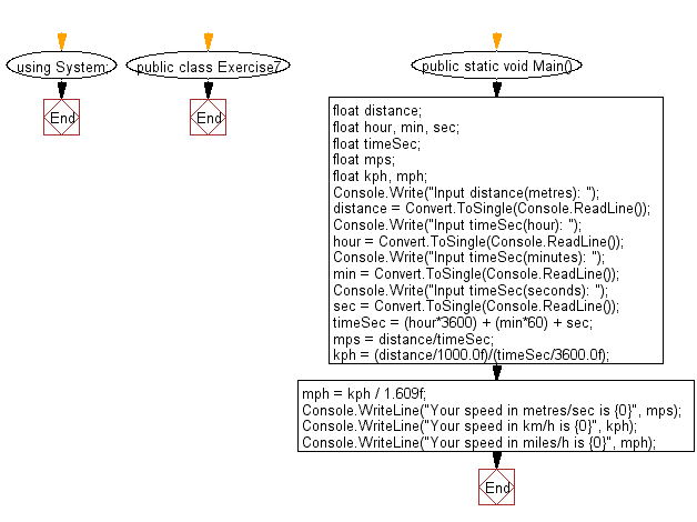 Flowchart Calculate The Sd In Kilometeriles Per Hour From Distance And Time