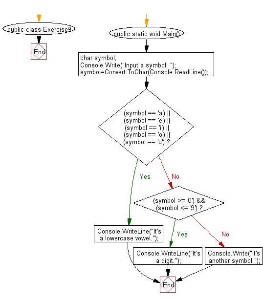 Flowchart: Check a input is a vowel, a digit, or any other symbol.
