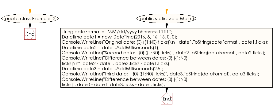 Flowchart: C# Sharp Exercises - Add  millisecond to a given date
