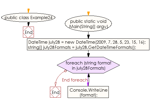 Flowchart: C# Sharp Exercises - Print all possible standard date and time formats