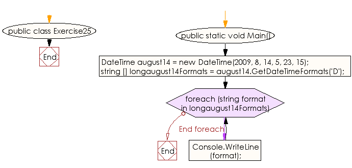 Flowchart: C# Sharp Exercises - Display the string representation of a date using the long date format