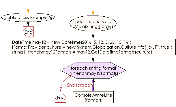 Flowchart: C# Sharp Exercises - Display short date format for the ja-JP culture