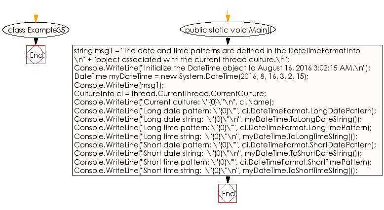 Flowchart: C# Sharp Exercises - Converts current DateTime object to its equivalent short time string representation