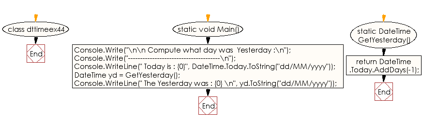 Flowchart: C# Sharp Exercises - Compute what day was yesterday