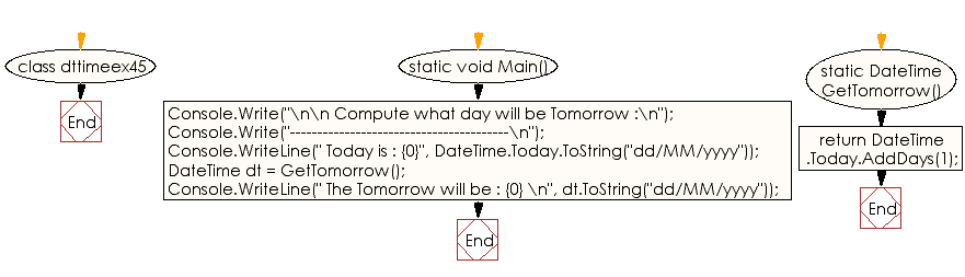 Flowchart: C# Sharp Exercises - Compute what day will be tomorrow