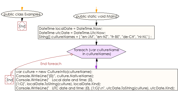 Flowchart: C# Sharp Exercises - Display the number of ticks TimeSpan object using the Ticks property