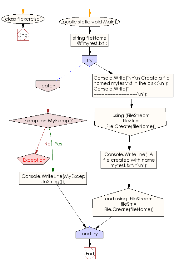 Flowchart: C# Sharp Exercises - Create a file in the disk