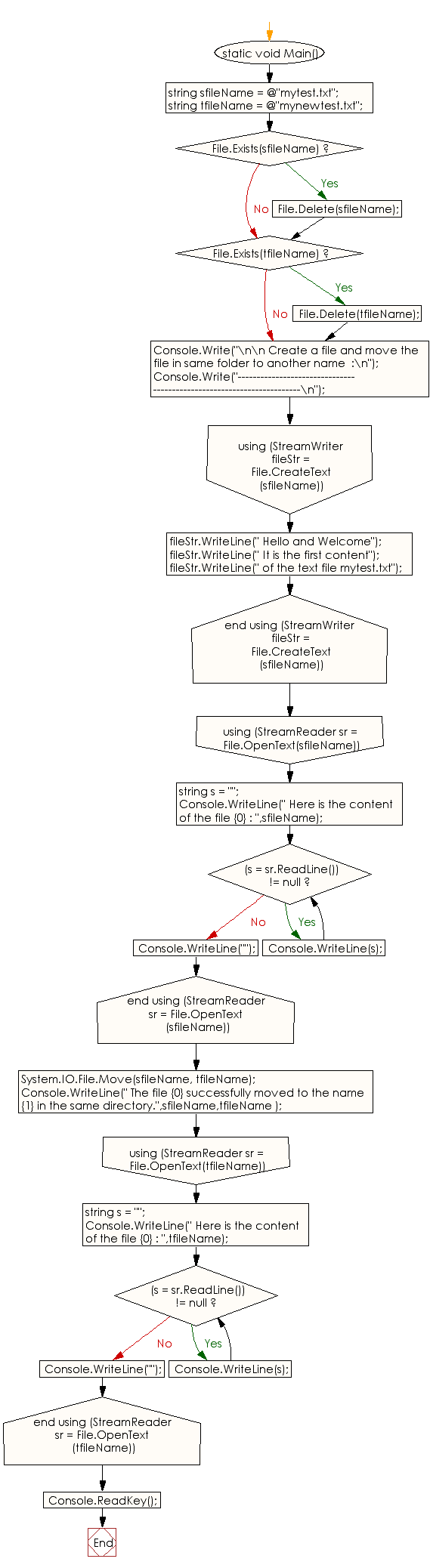 Flowchart: C# Sharp Exercises - Create a file and move the file in same folder to another name