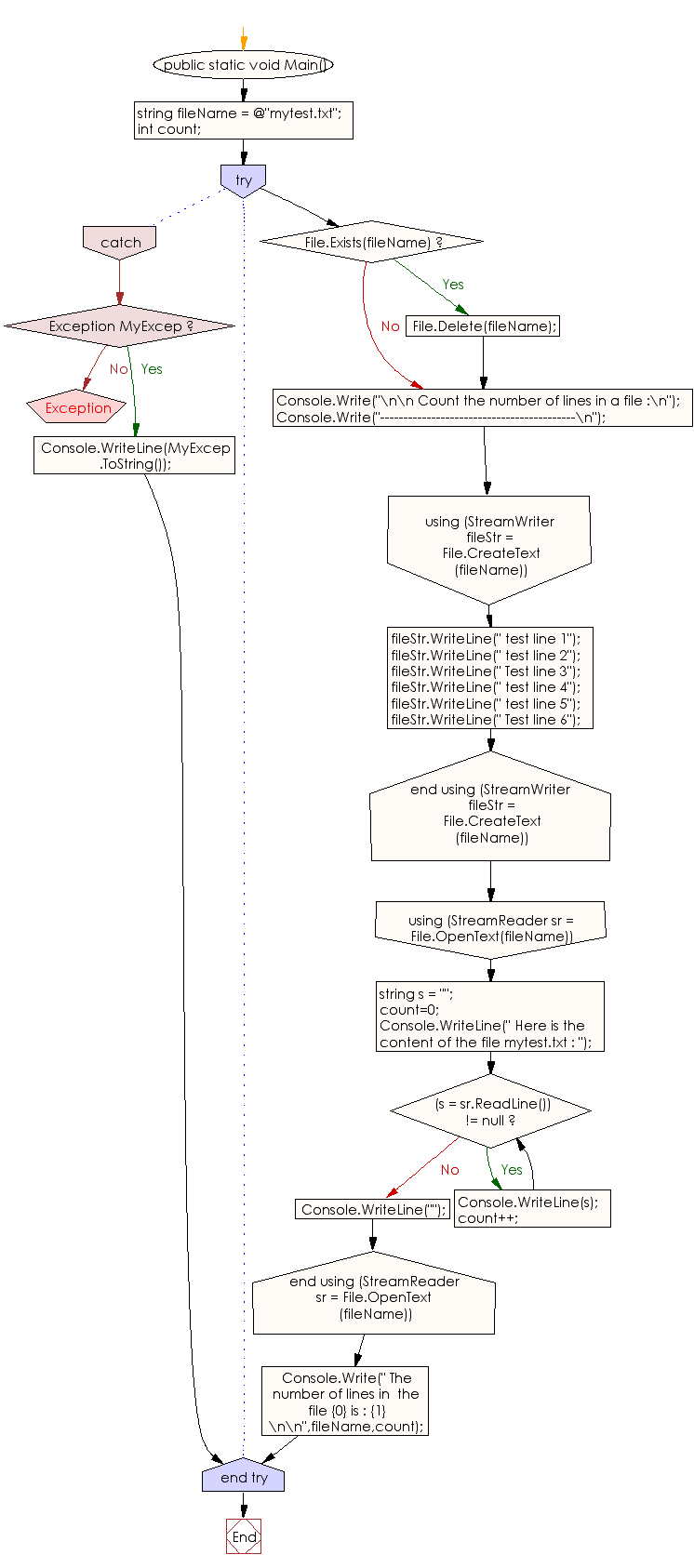 Flowchart: C# Sharp Exercises - Count the number of lines in a file