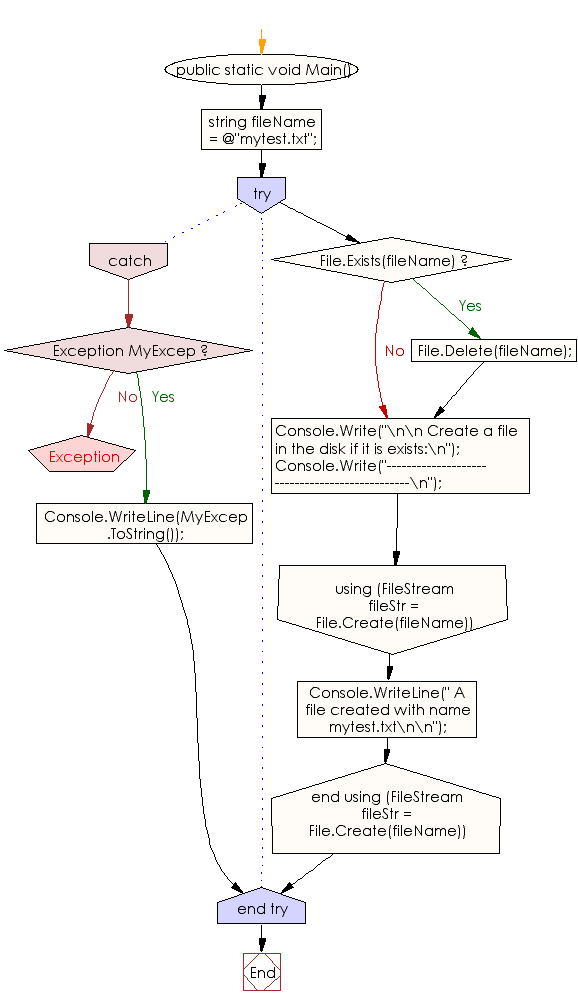 Flowchart: C# Sharp Exercises - Create a file in the disk if it is exists