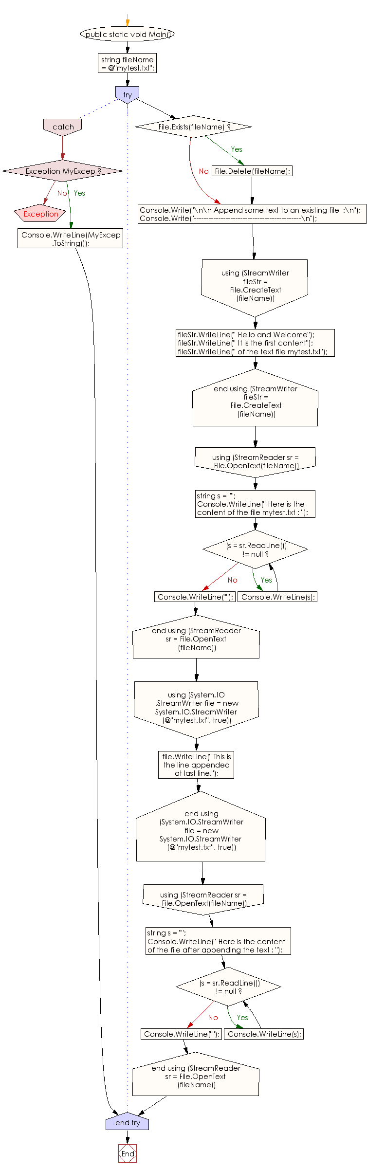 Flowchart: C# Sharp Exercises - Append some text to an existing file