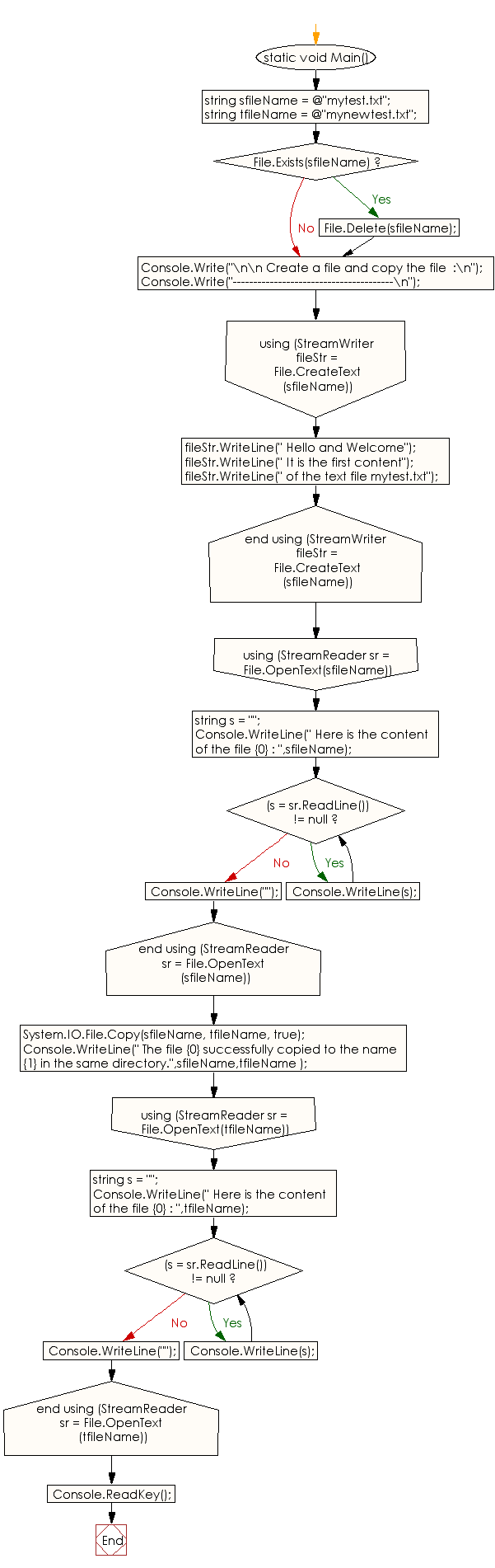 Flowchart: C# Sharp Exercises - Create a file and copy the file
