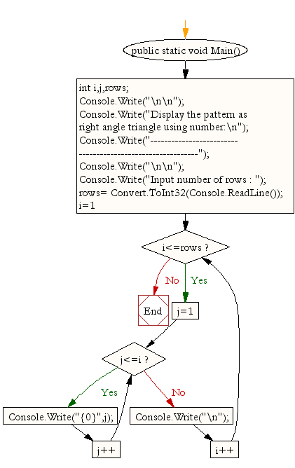 Flowchart: Display the pattern like right angle triangle using number