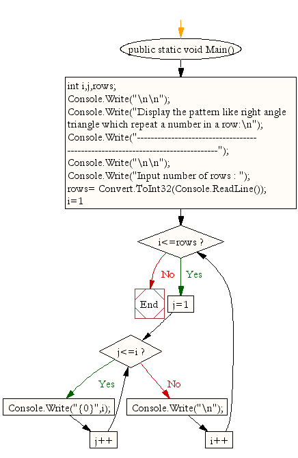 Flowchart: Display the pattern like right angle triangle which repeat a number in a line