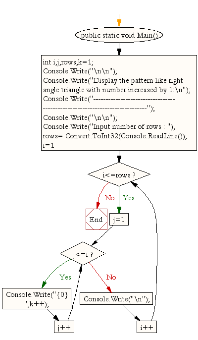 Flowchart: Display the pattern like right angle triangle with number increased by 1
