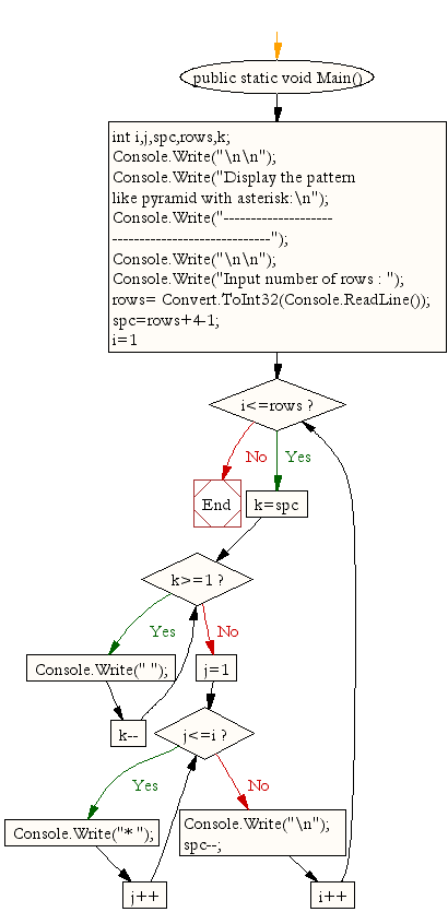 Flowchart: Display the pattern like pyramid with asterisk