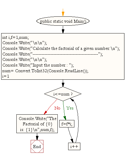 Flowchart: Calculate the factorial of a given number