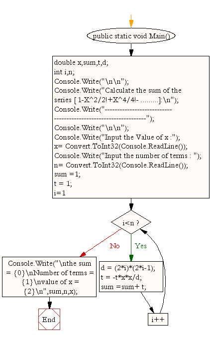 Flowchart: Calculate the sum of the series 1-X^2/2+X^4/4- .
