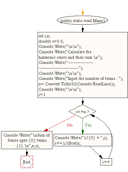 Flowchart: Calculate the harmonic series and their sum