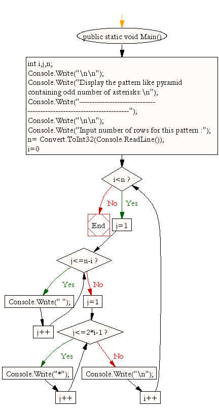 Flowchart: Display the pattern like pyramid containing odd number of asterisks