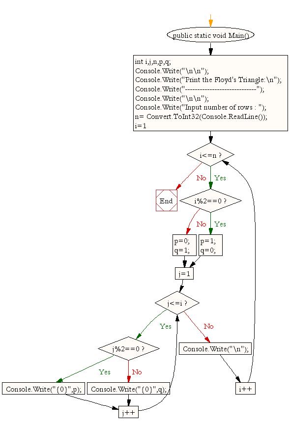 Flowchart: Print the Floyd's Triangle