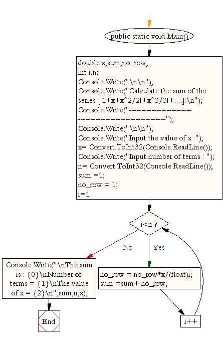 Flowchart: Calculate the sum of the series [ 1+x+x^2/2!+x^3/3!+....]